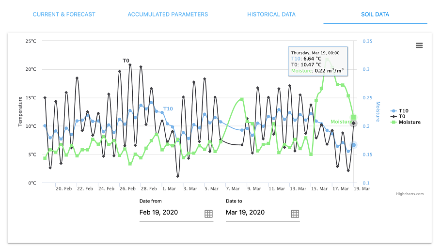 Dashboard update: Current and historical soil data