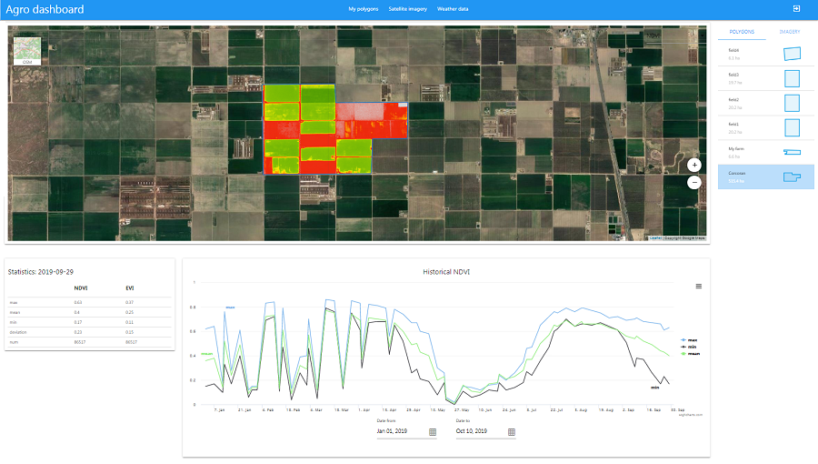 Building visual agro service based on weather and satellite data  I Part 1: Agro Dashboard